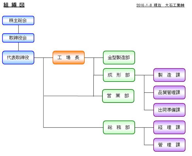 弊社組織図
